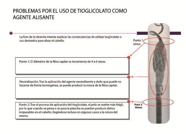 T-Liss problemas por el uso de Tioglicolato